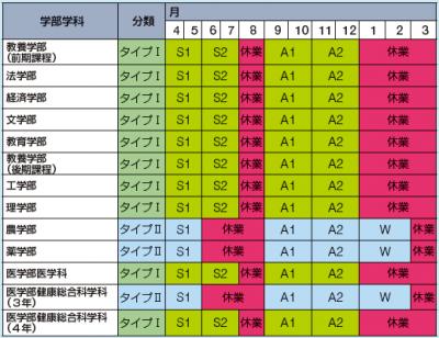 東京大学学事暦