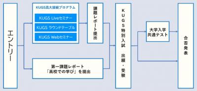 KUGS特別入試の流れ